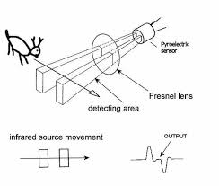 how infrared motion detector components work