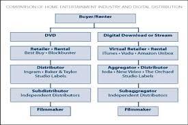 lance weiler on online film distrubtion filmmaker magazine