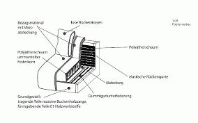 sofa mit federkern sofa federkern oder polyätherschaum polsterung