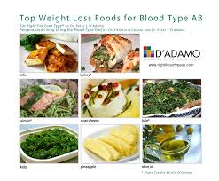 top weight loss foods for blood type ab nutrition tips