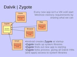 android zygote introduction to android by demian neidetcher