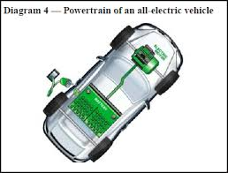 careers in electric vehicles u s bureau of labor statistics