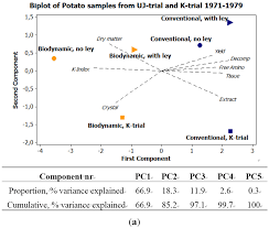 foods free full text influences of biodynamic and conventional