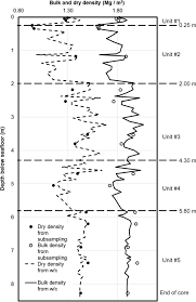 geotechnical profiling of deep ocean sediments at the afen download figure