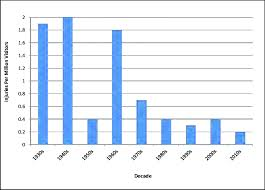 number of injured by grizzly bears per one million