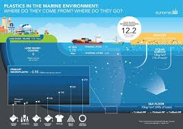 80 of plastic comes from land based sources new report