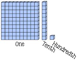 multiplying decimals math coach u0027s corner