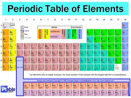 Water Properties Table What When Placed In Water Produces An Explosion Updated 2017