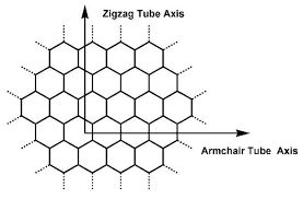 Zigzag Armchair Carbon Nanotubes Energetics Of Hydrogen Chemisorption