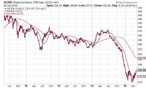 commodities research bureau united states commodity index fund etv crb index points to rising