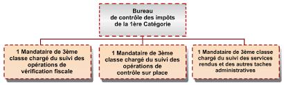 bureau d ordre direction générale des impôts