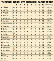 Premier League Table Premier League Table How Much Did Your Team Pocket In Prize Money