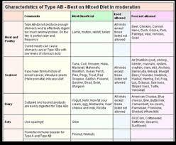 blood type diet chart pdf bloodtypediet blood type o diet food