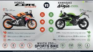 honda 250 cbr honda cbr250r vs kawasaki ninja 250sl
