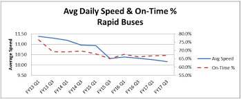 Metro Light Rail Schedule La Buses Have Gotten Slower And Increasingly Off Schedule 89 3 Kpcc