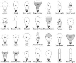 how to tell what kind of light bulb bulb nomenclature