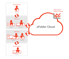 anchor cloud sync software sync files