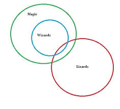 euler diagram how to draw one in easy steps
