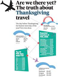 are we there yet the about thanksgiving travel oregonlive