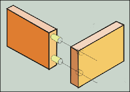 types of joint used in making the wooden box frame for the