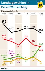 Baden Wuttemberg Landtagswahlen In Baden Württemberg Was Man Wissen Muss