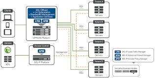 ip design multi tenancy designs for the f5 high performance services fabric