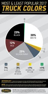 2017 most popular truck colors white rules them all