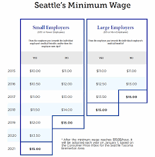Seattle Link Map by 15 Minimum Wage Mayor Murray