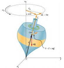 11 4 precession of a gyroscope physics libretexts