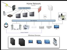 Designing A Home Network Home Design Awesome Wonderful In