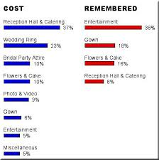 wedding flowers average cost planning budget