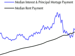 nissan finance principal payment monthly mortgage vs monthly rent payment business insider
