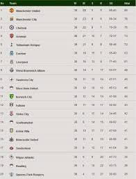 Klasemen Liga Inggris Merdy Klasemen Liga Inggris 2012 2013