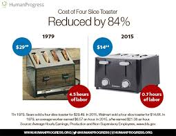 Cost Of Toaster Cost Of Living And Wage Stagnation In The United States 1979 2015