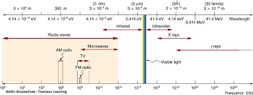 Visible Light Spectrum Wavelength Photon Energies And The Electromagnetic Spectrum Physics