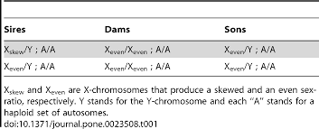 empirical evidence for son killing x chromosomes and the operation