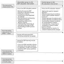 effectiveness of an education intervention to strengthen nurses