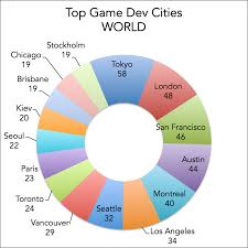 Resume For Video Production Top Cities For Video Game Development Jobs