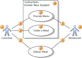 uml use case diagrams guidelines