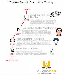 the key steps in writing infographic writing