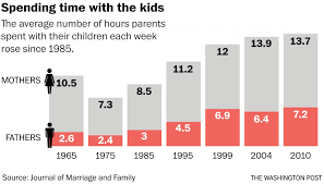 more time with mom has little to no effect on children u0027s well