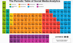 What Is Ar On The Periodic Table The Periodic Table Of Social Media Dmn