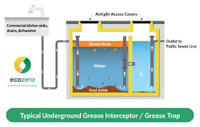 homemade grease trap cleaner crazy homemade