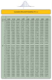 Normal Distribution Table 5 2 The Standard Normal Distribution Statistics Libretexts