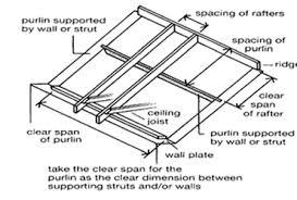 rafter spacing pitched roof timber sizes