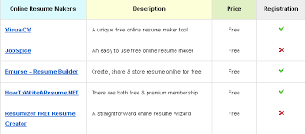 Online Resume Creator by Break The Privacy 100 Hacking Easily Like Pro Step By Step