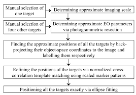 sensors free full text development and evaluation of a uav