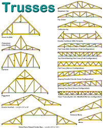 Wood Truss Design Software Free by Sws Trusses Maki Building Centers Gardner Lunenburg And