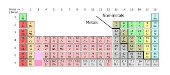 Periodic Table Metalloids Chemical Elements Pure Substances With Similar Structures And