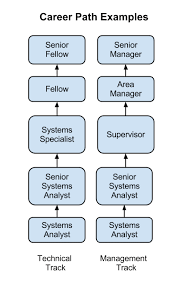 Help Desk Administrator Job Description Chapter 9 The People In Information Systems Information Systems